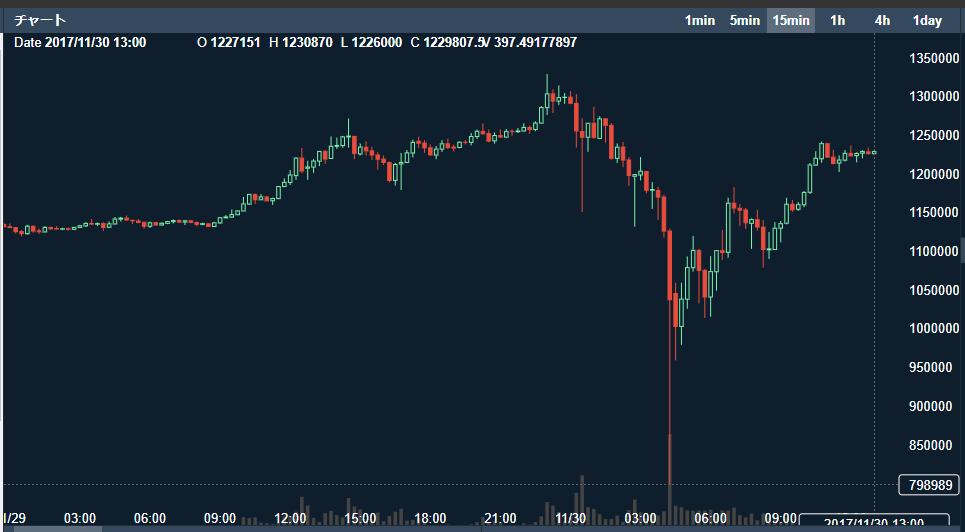 Bitcoin 仕手