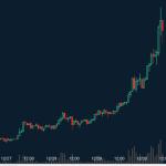 XRPチャート急上昇