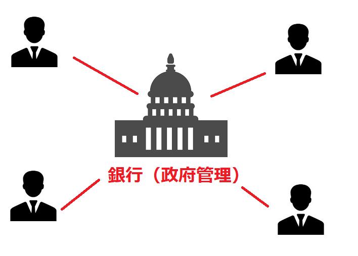 中央集権体制