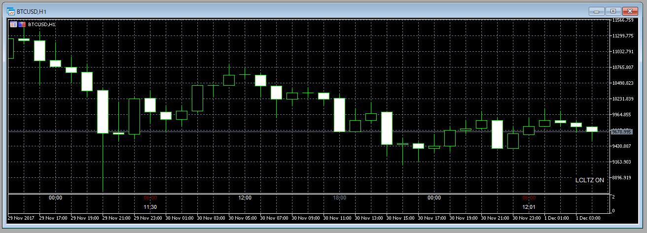 XM口座ならビットコインがメタトレーダー(MT5)で取引可能!自動売買も!