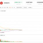 仮想通貨ICO銘柄の上場直後の値動きのパターン