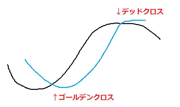 移動平均線のゴールデンクロス