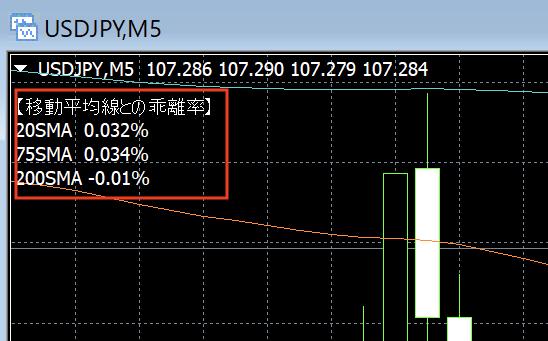 MT4移動平均線との乖離率を表示