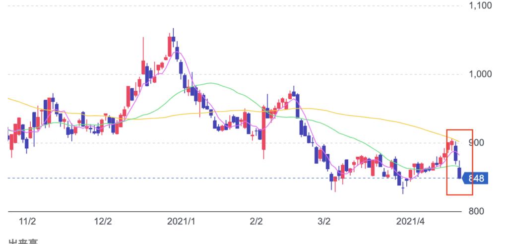 コロプラ株価暴落