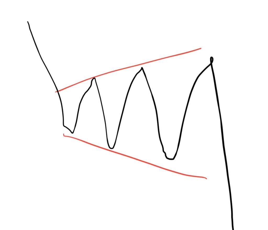 弱気の拡張トライアングル